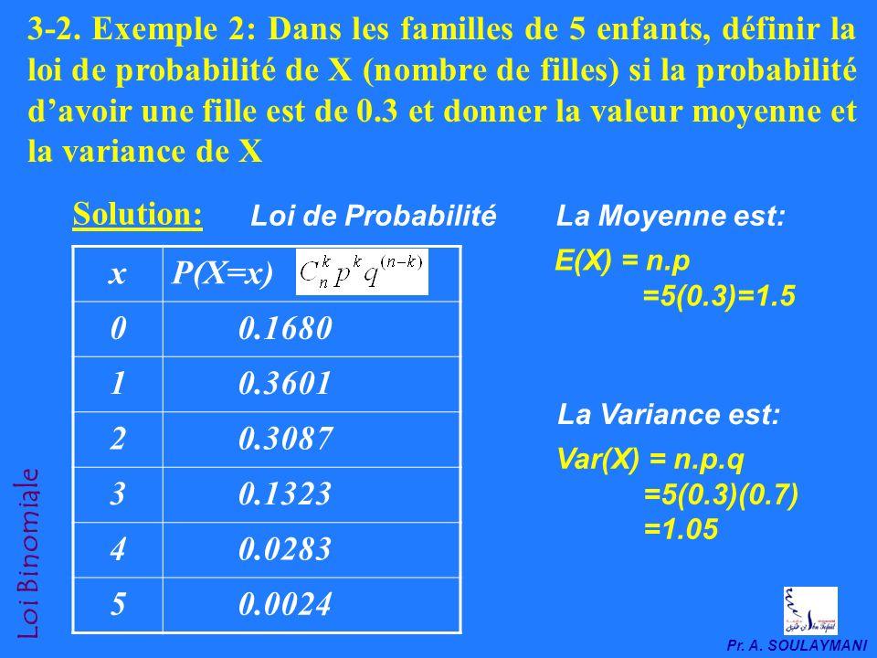 3-2. Exemple 2: Dans les familles de 5 enfants, définir la loi de probabilité de X (nombre de filles) si la probabilité d'avoir une fille est de 0.3 et donner la valeur moyenne et la variance de X