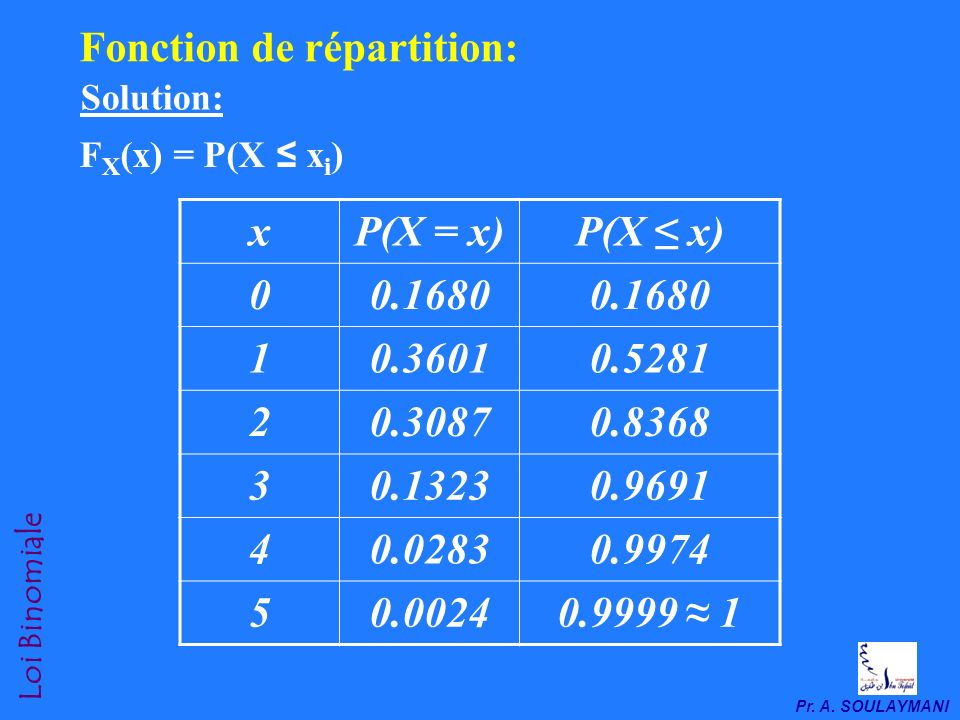 Fonction de répartition: