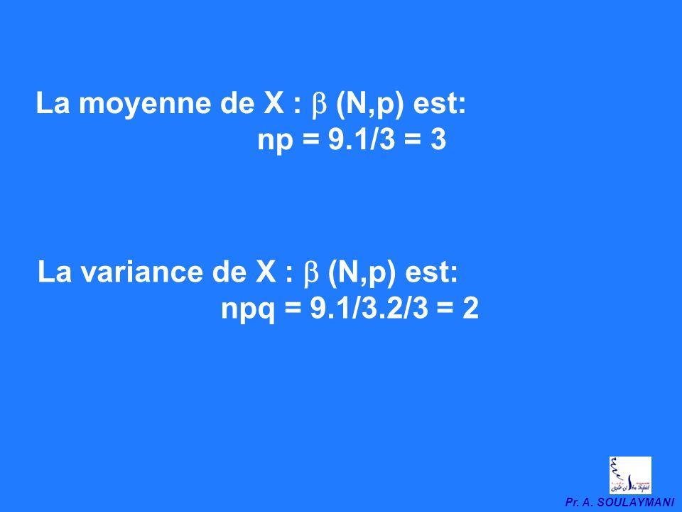 La moyenne de X : b (N,p) est: