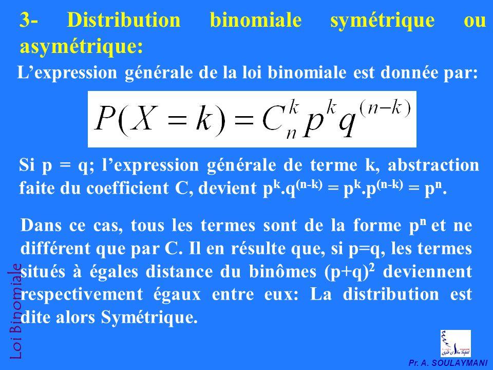 3- Distribution binomiale symétrique ou asymétrique: