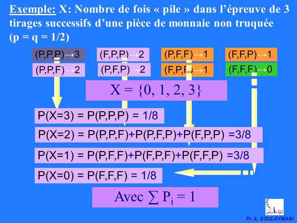 Exemple: X: Nombre de fois « pile » dans l'épreuve de 3 tirages successifs d'une pièce de monnaie non truquée