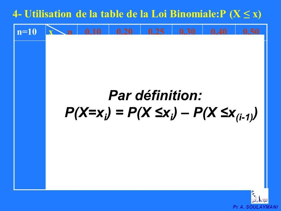 P(X=xi) = P(X ≤xi) – P(X ≤x(i-1))
