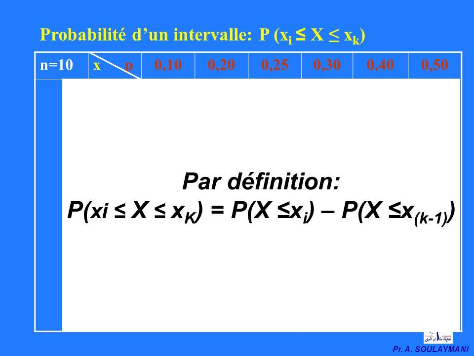 P(xi ≤ X ≤ xK) = P(X ≤xi) – P(X ≤x(k-1))