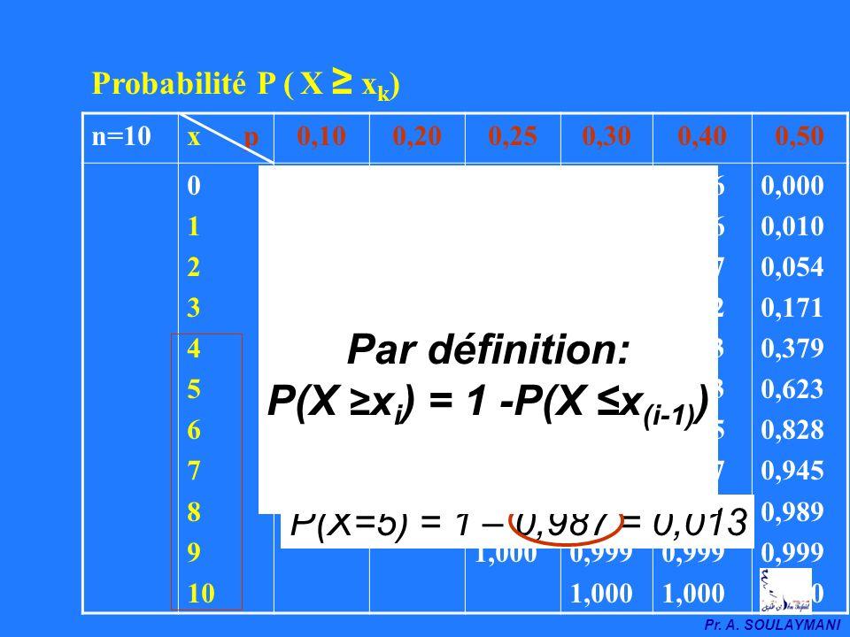 Par définition: P(X ≥xi) = 1 -P(X ≤x(i-1))