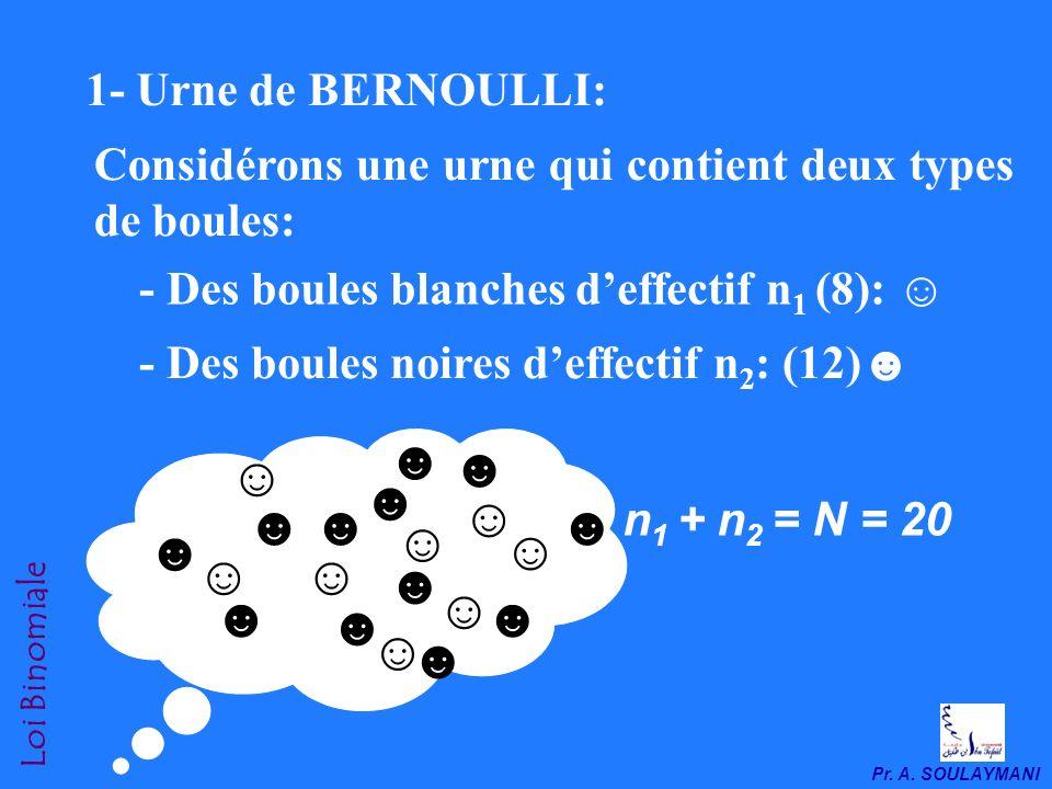 1- Urne de BERNOULLI: Considérons une urne qui contient deux types de boules: - Des boules blanches d'effectif n1 (8): ☺