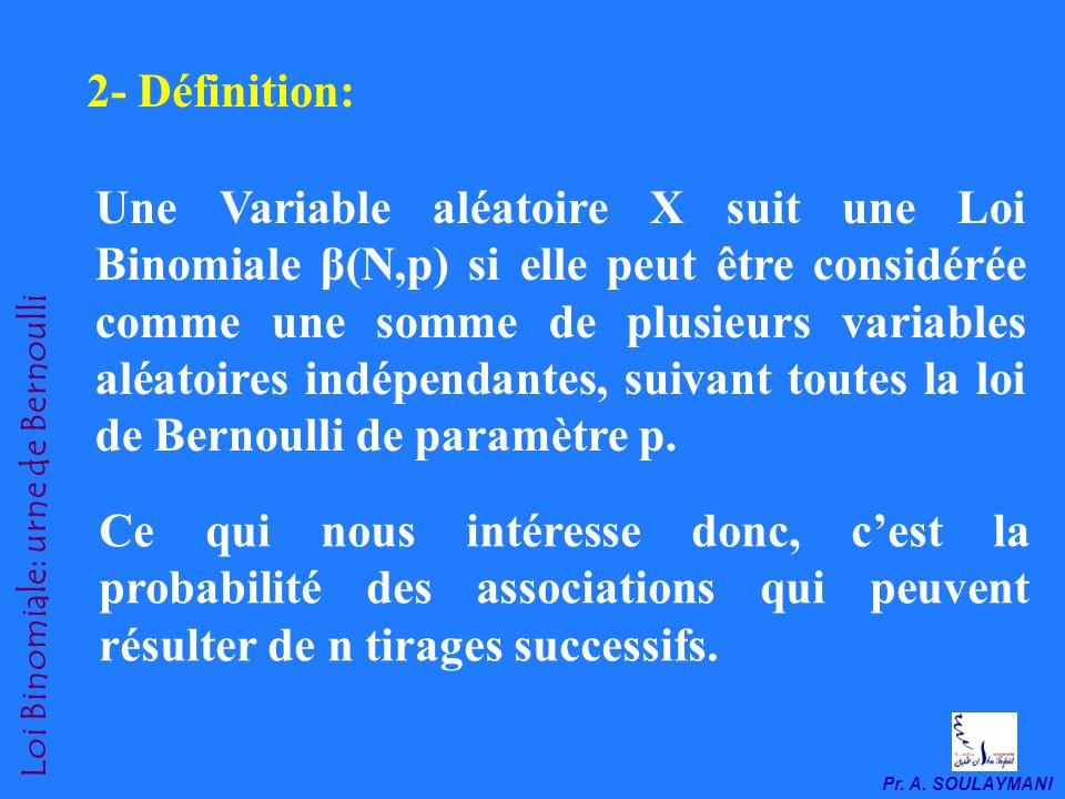 2- Définition: