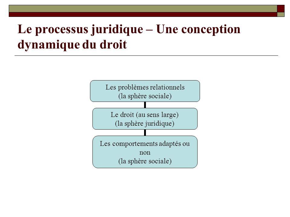 Le processus juridique – Une conception dynamique du droit