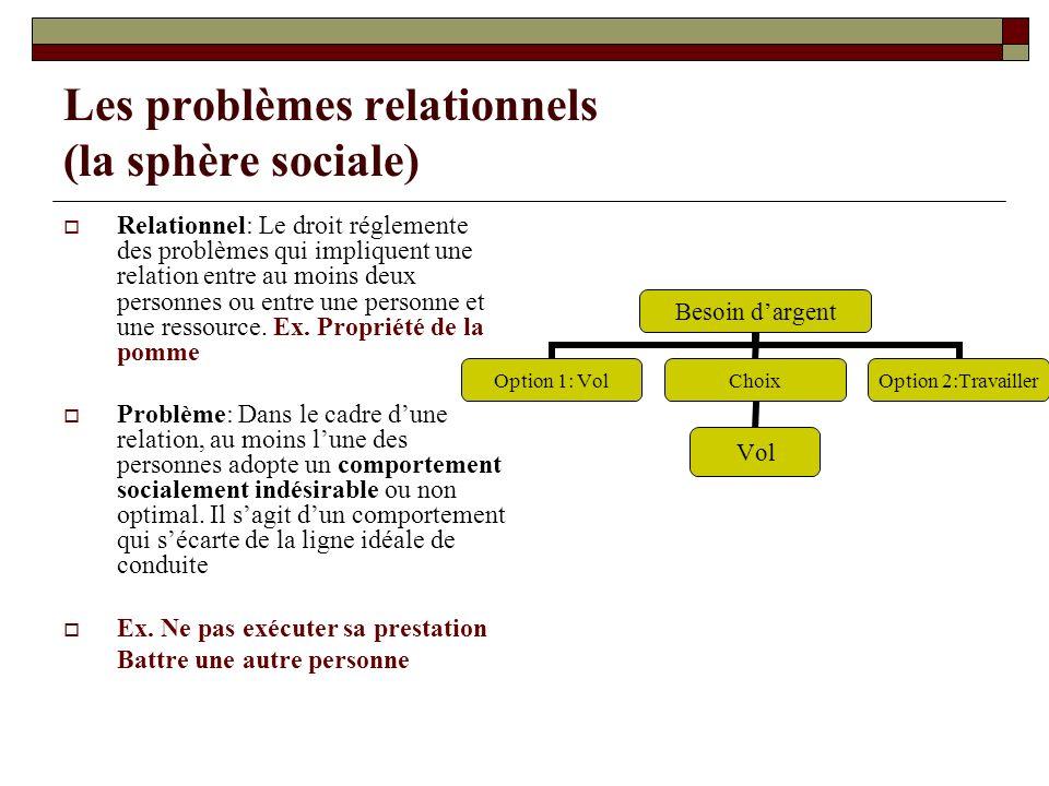 Les problèmes relationnels (la sphère sociale)