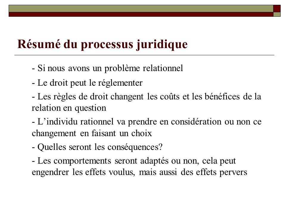 Résumé du processus juridique