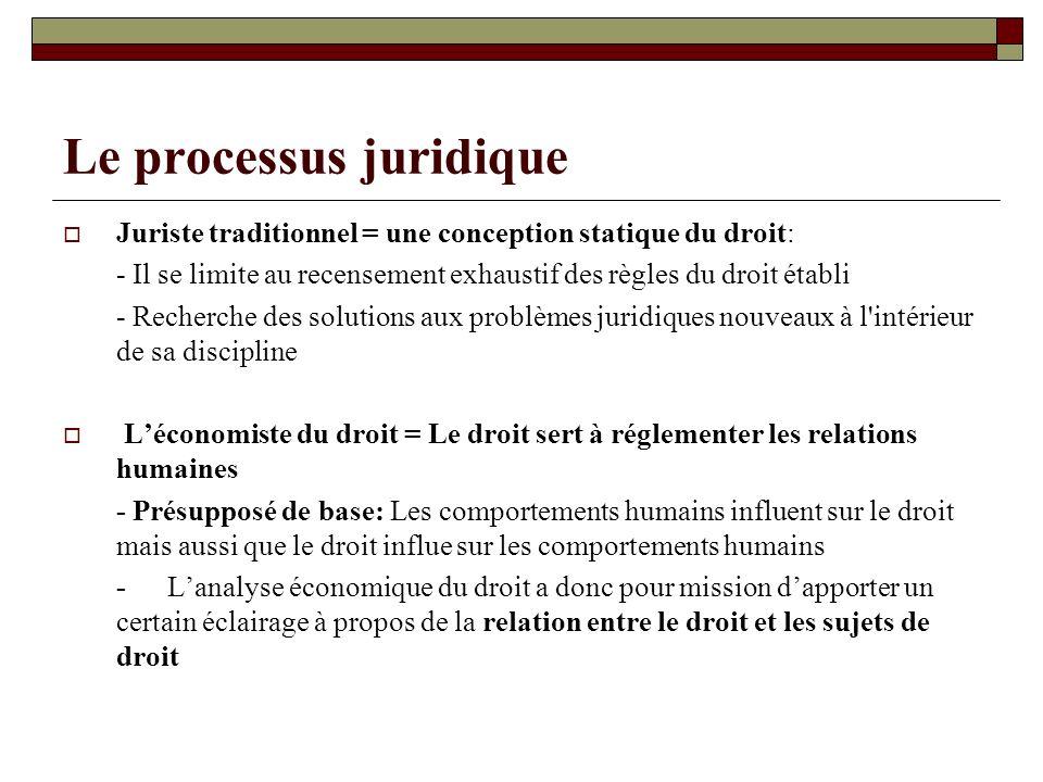 Le processus juridique