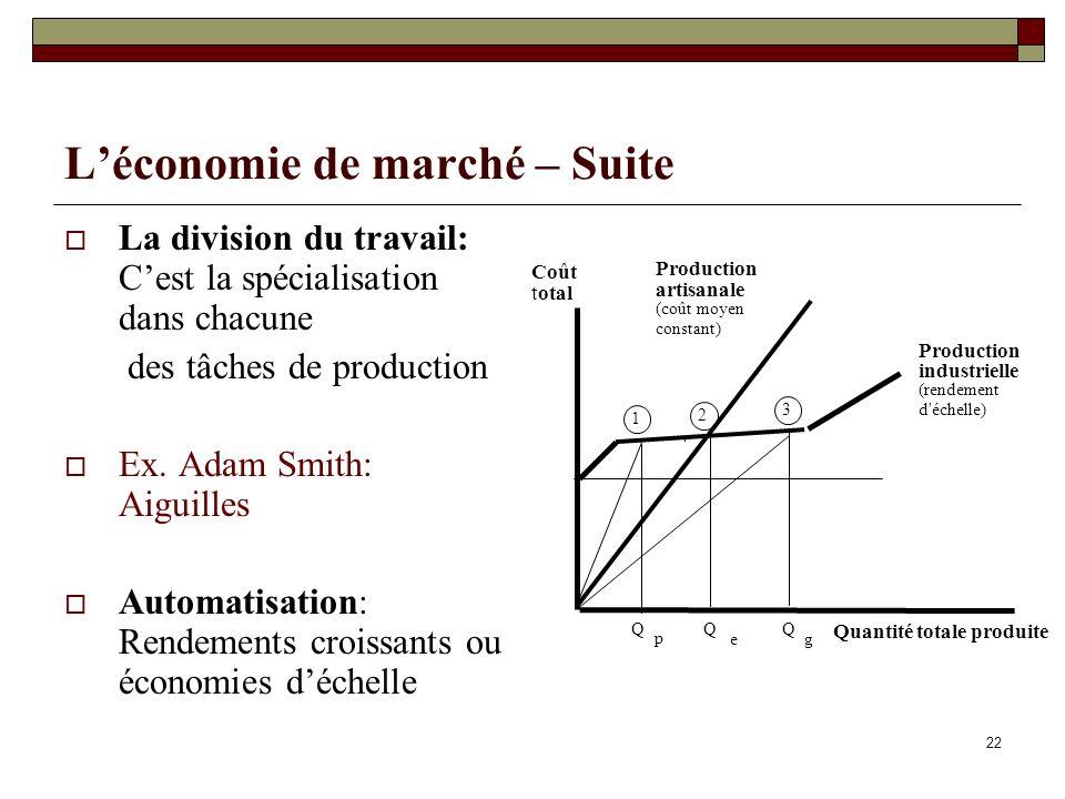 L'économie de marché – Suite