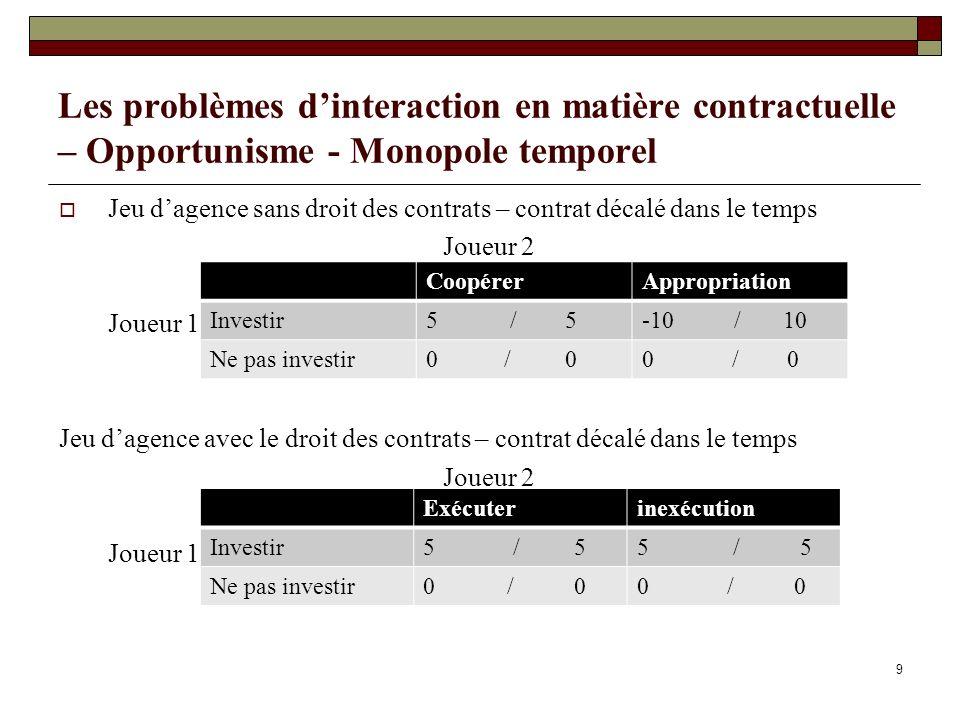 Les problèmes d'interaction en matière contractuelle – Opportunisme - Monopole temporel