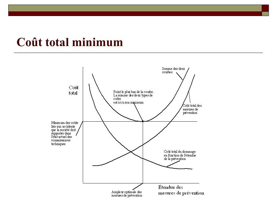 Coût total minimum