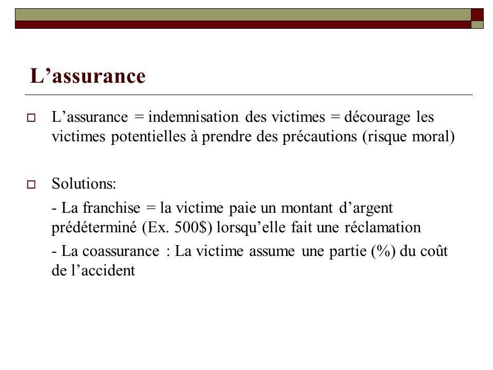 L'assurance L'assurance = indemnisation des victimes = décourage les victimes potentielles à prendre des précautions (risque moral)