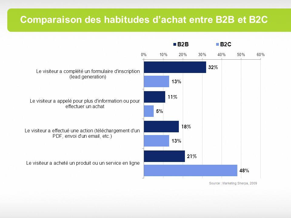 Comparaison des habitudes d'achat entre B2B et B2C