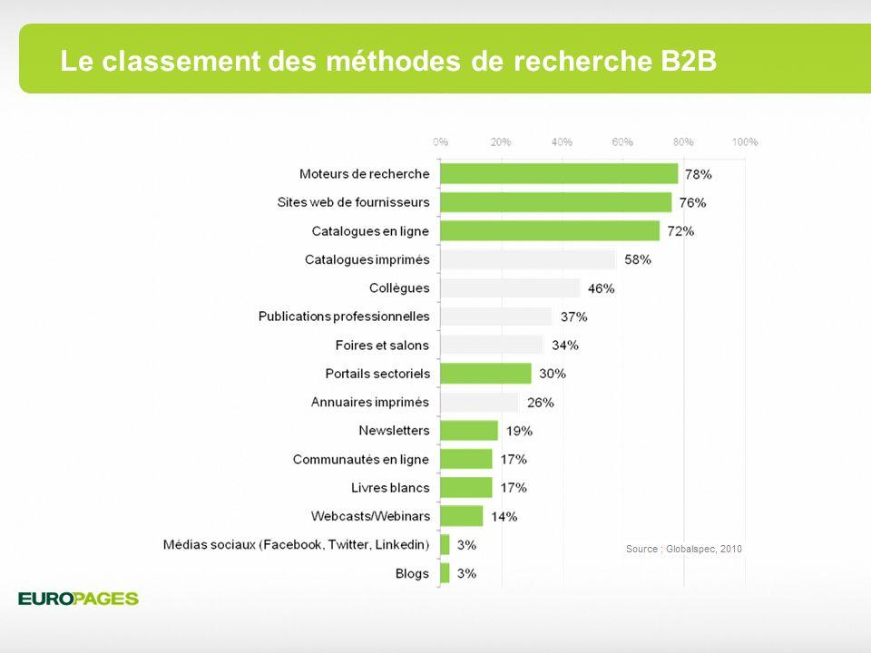 Le classement des méthodes de recherche B2B