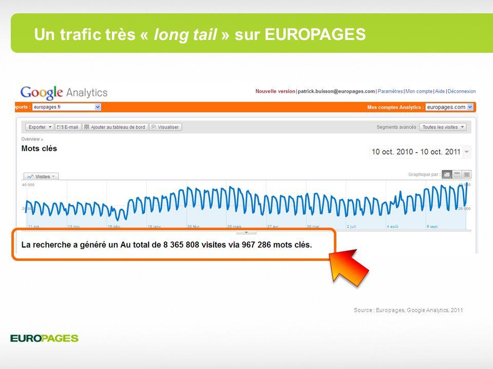 Un trafic très « long tail » sur EUROPAGES