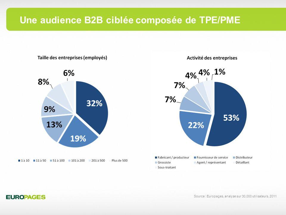 Une audience B2B ciblée composée de TPE/PME