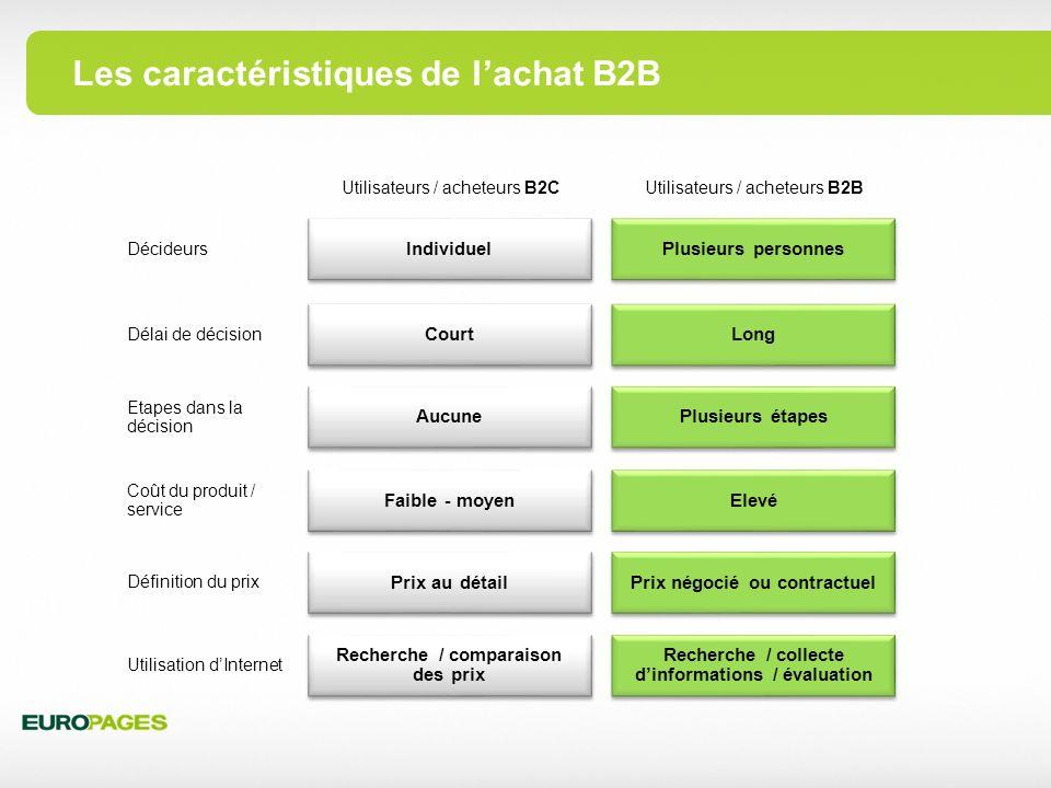 Les caractéristiques de l'achat B2B