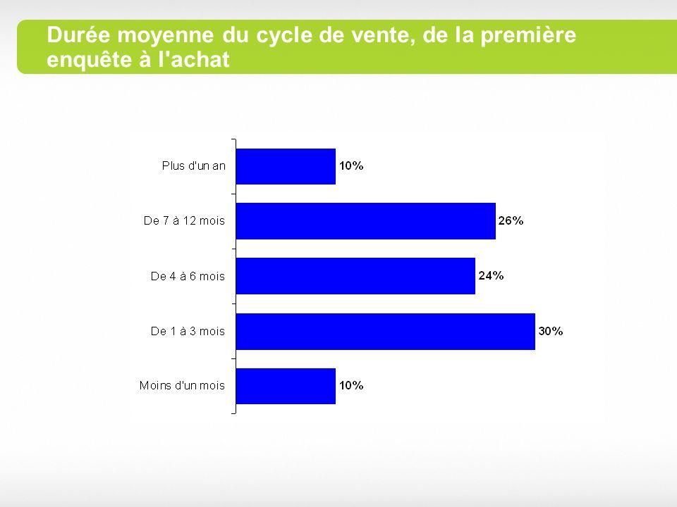 Durée moyenne du cycle de vente, de la première enquête à l achat