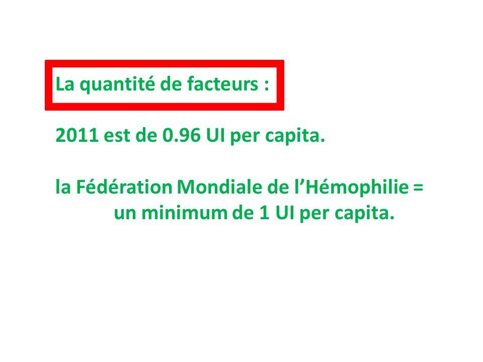 La quantité de facteurs :