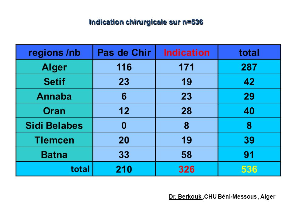 Indication chirurgicale sur n=536