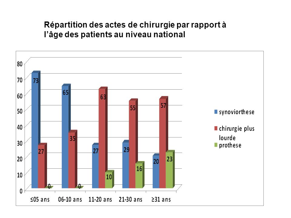 Répartition des actes de chirurgie par rapport à l'âge des patients au niveau national