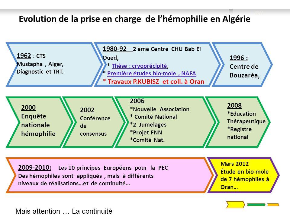 Evolution de la prise en charge de l'hémophilie en Algérie