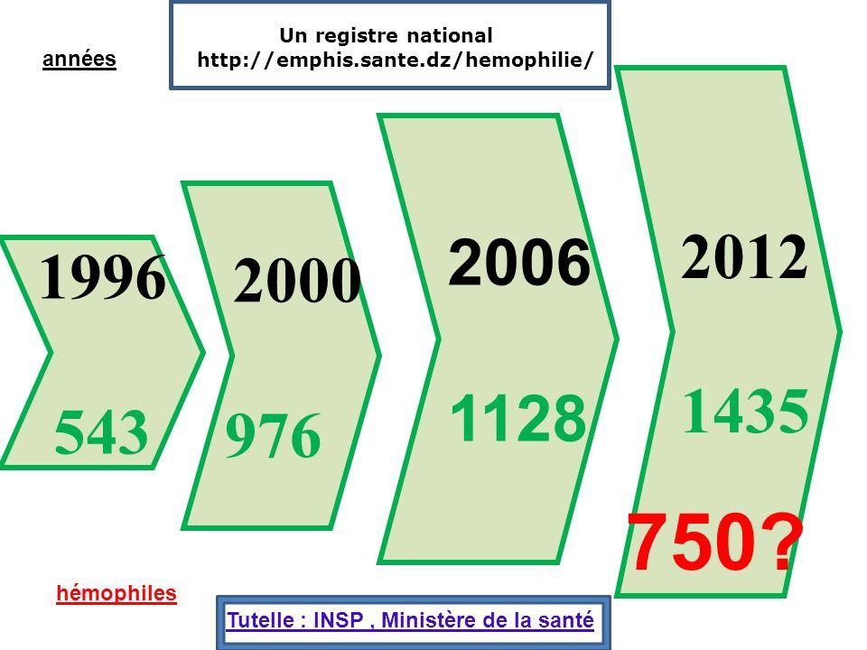 Un registre national http://emphis.sante.dz/hemophilie/ années. 2012. 1435. 2006. 1128. 2000.