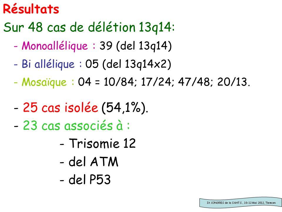 Résultats Sur 48 cas de délétion 13q14: - Monoallélique : 39 (del 13q14) - Bi allélique : 05 (del 13q14x2)