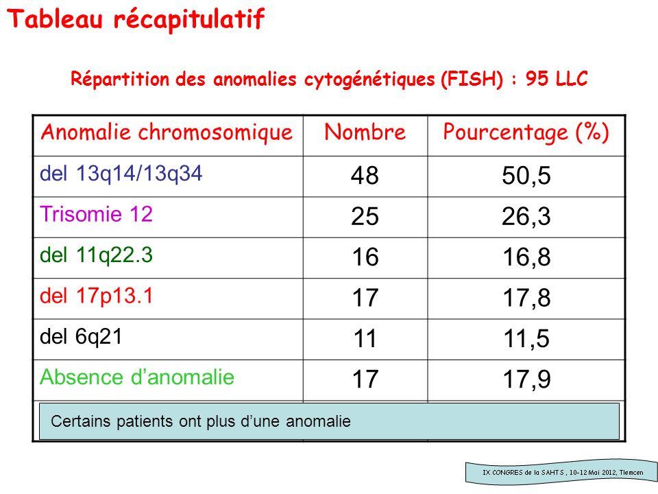 Répartition des anomalies cytogénétiques (FISH) : 95 LLC