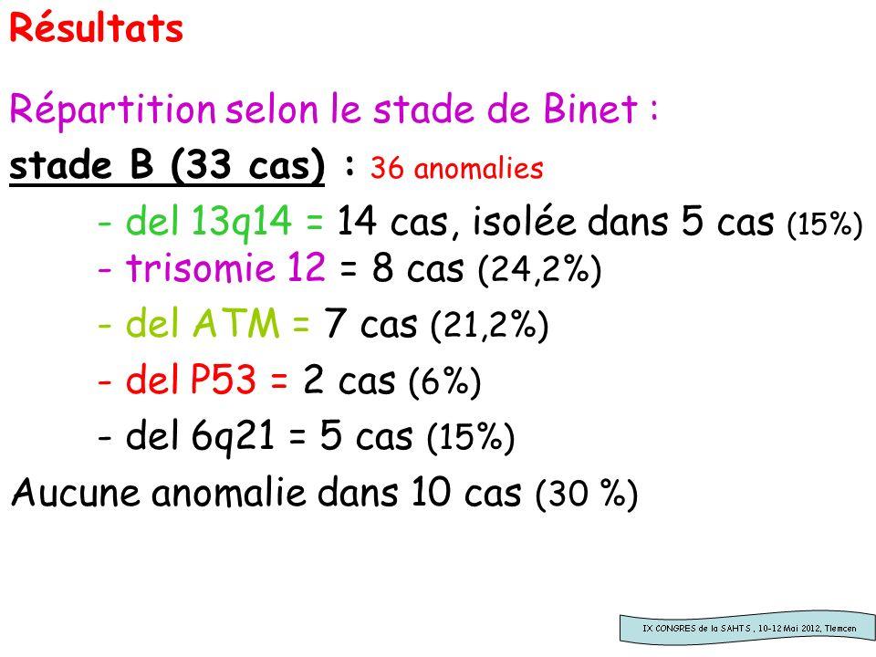 Résultats Répartition selon le stade de Binet : stade B (33 cas) : 36 anomalies.