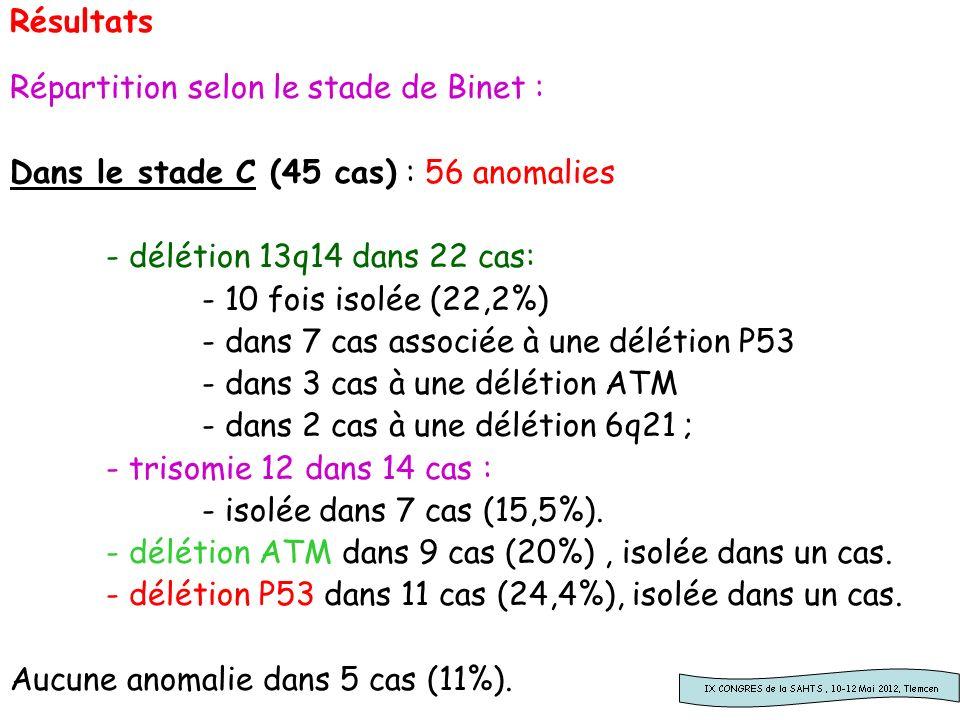 Résultats Répartition selon le stade de Binet : Dans le stade C (45 cas) : 56 anomalies. - délétion 13q14 dans 22 cas: