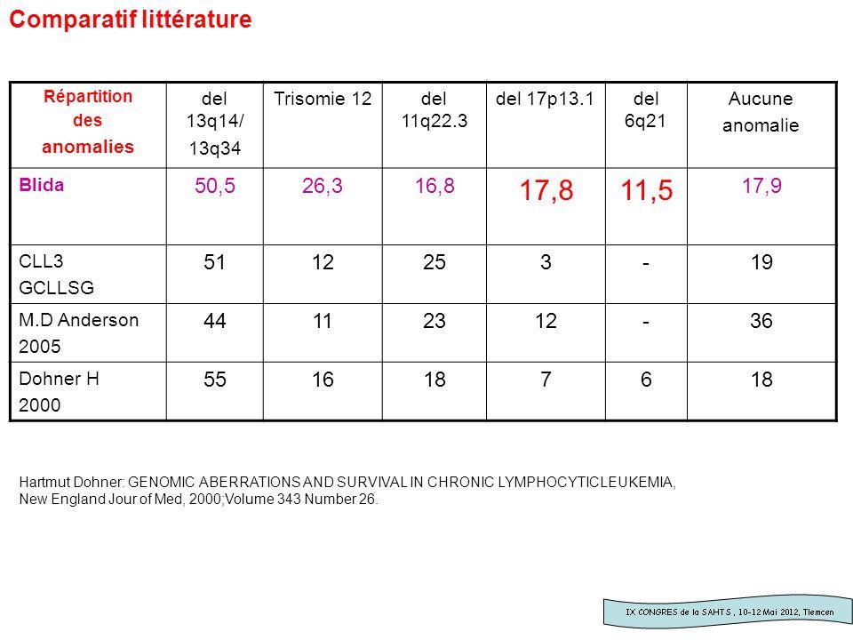 17,8 11,5 Comparatif littérature 50,5 26,3 16,8 17,9 51 12 25 3 - 19