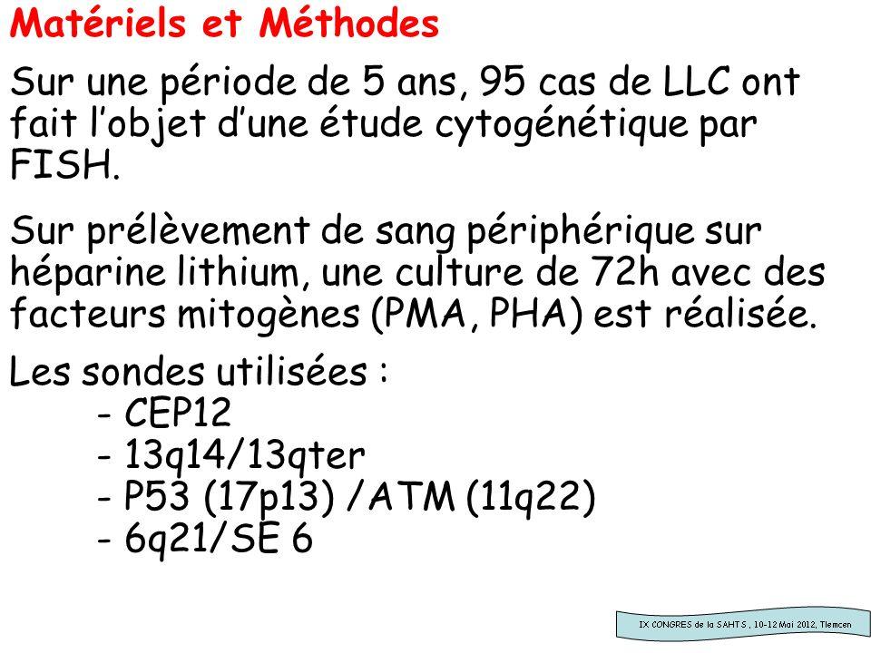 Matériels et Méthodes Sur une période de 5 ans, 95 cas de LLC ont fait l'objet d'une étude cytogénétique par FISH.