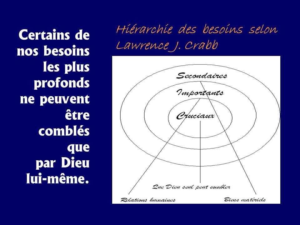 Hiérarchie des besoins selon Lawrence J. Crabb