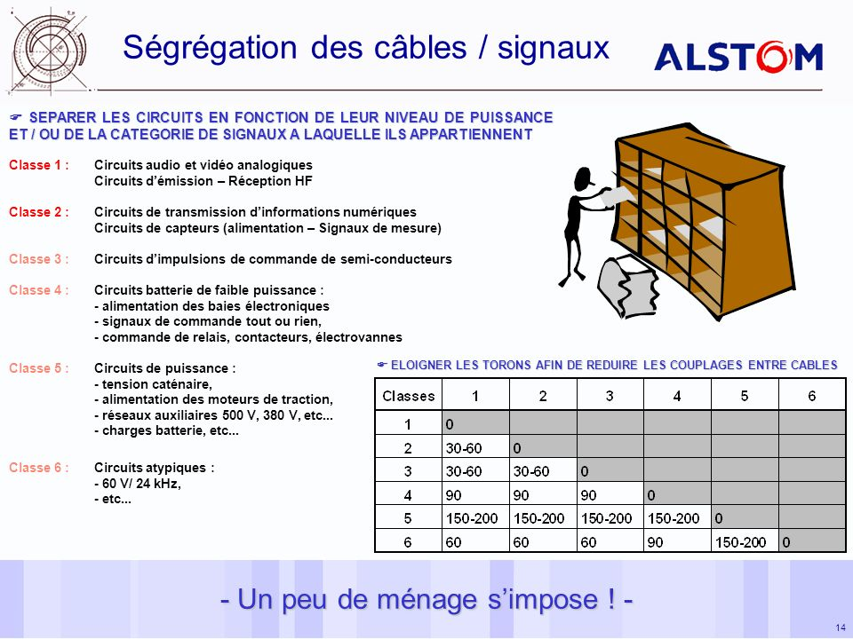 Ségrégation des câbles / signaux