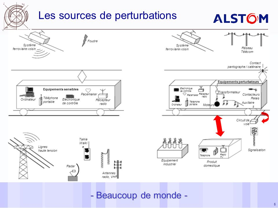 Les sources de perturbations