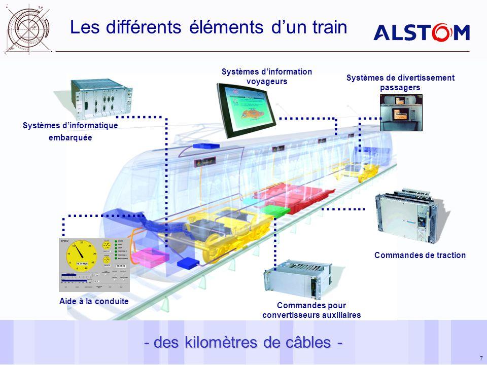 Les différents éléments d'un train