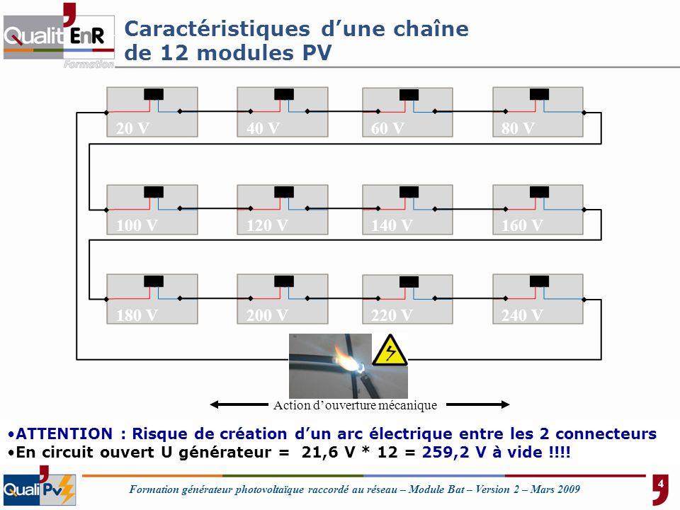 Caractéristiques d'une chaîne de 12 modules PV