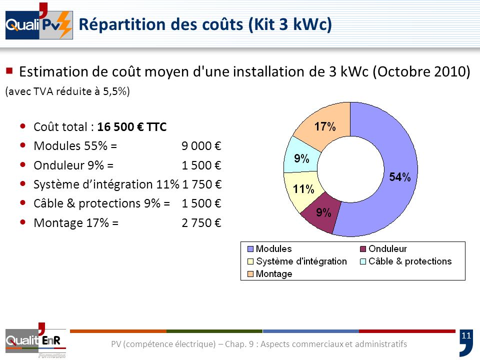 Répartition des coûts (Kit 3 kWc)
