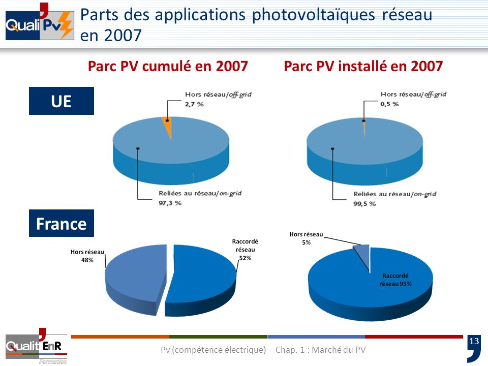 Parts des applications photovoltaïques réseau en 2007