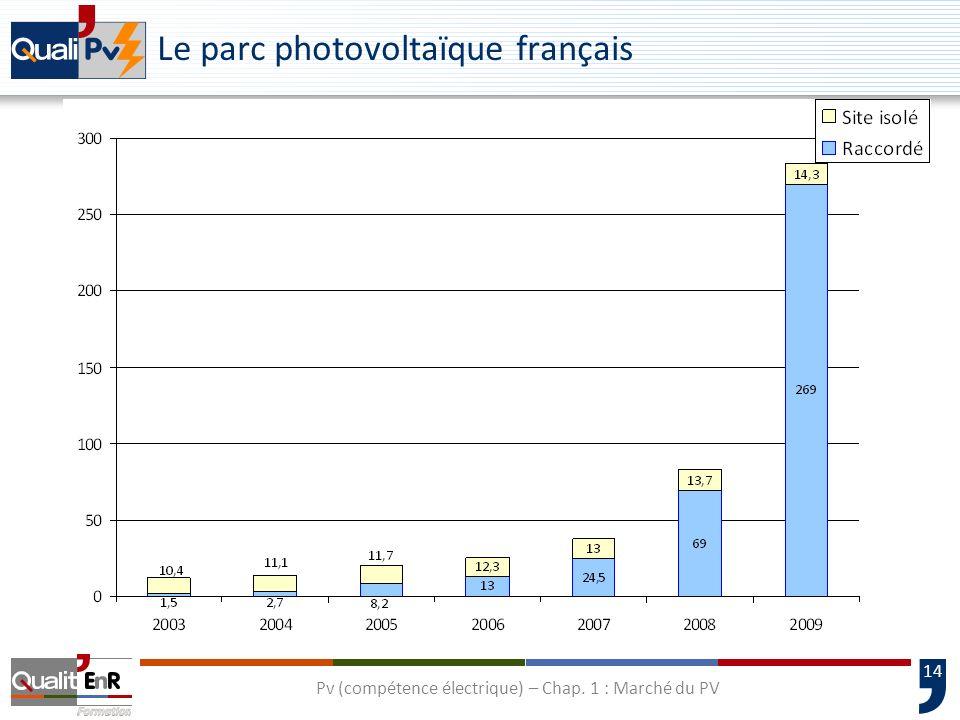 Le parc photovoltaïque français