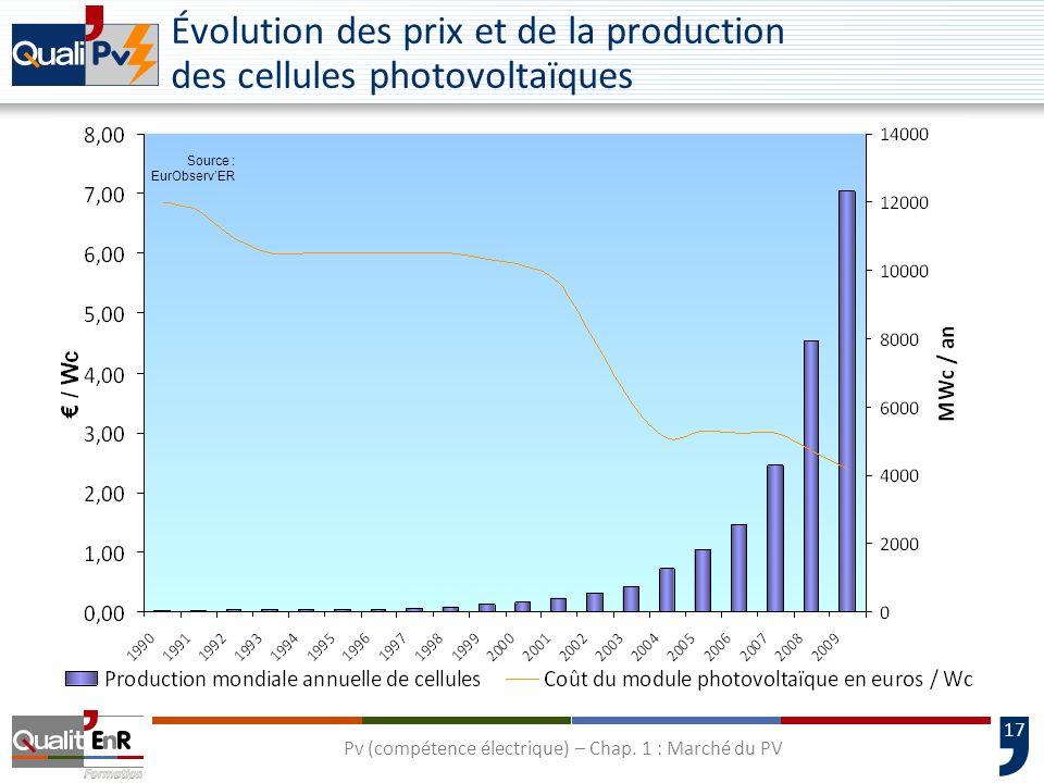 Évolution des prix et de la production des cellules photovoltaïques