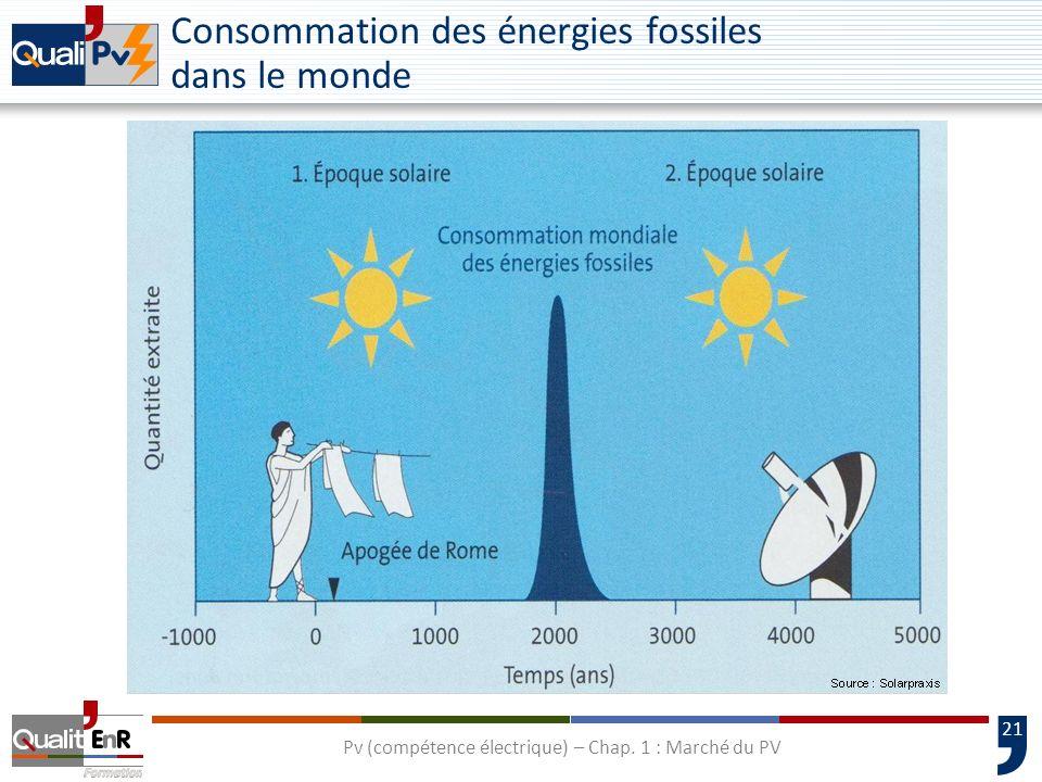 Consommation des énergies fossiles dans le monde