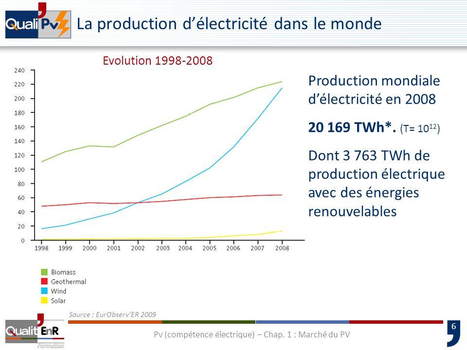 La production d'électricité dans le monde