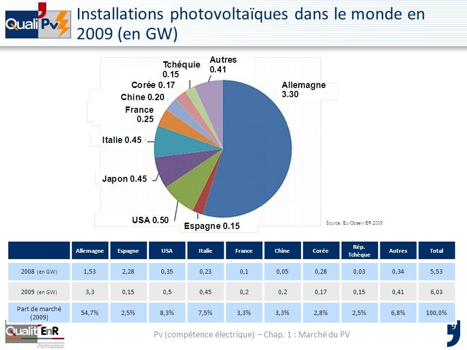Installations photovoltaïques dans le monde en 2009 (en GW)
