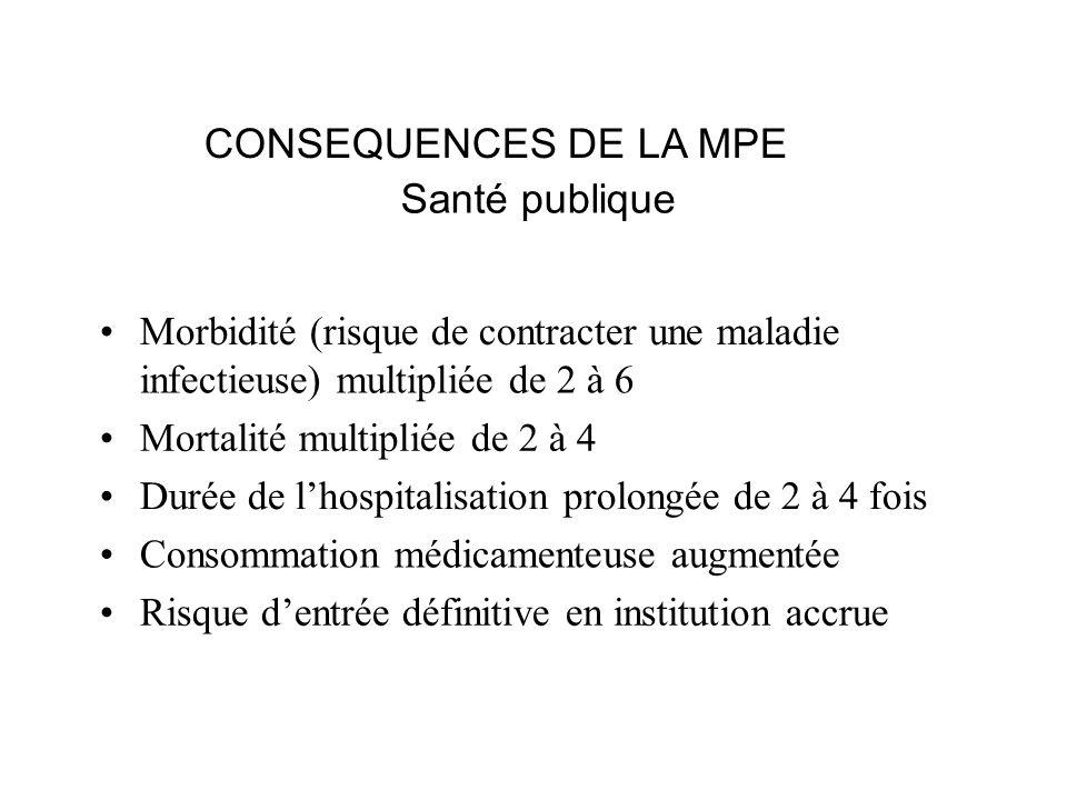 CONSEQUENCES DE LA MPE Santé publique •