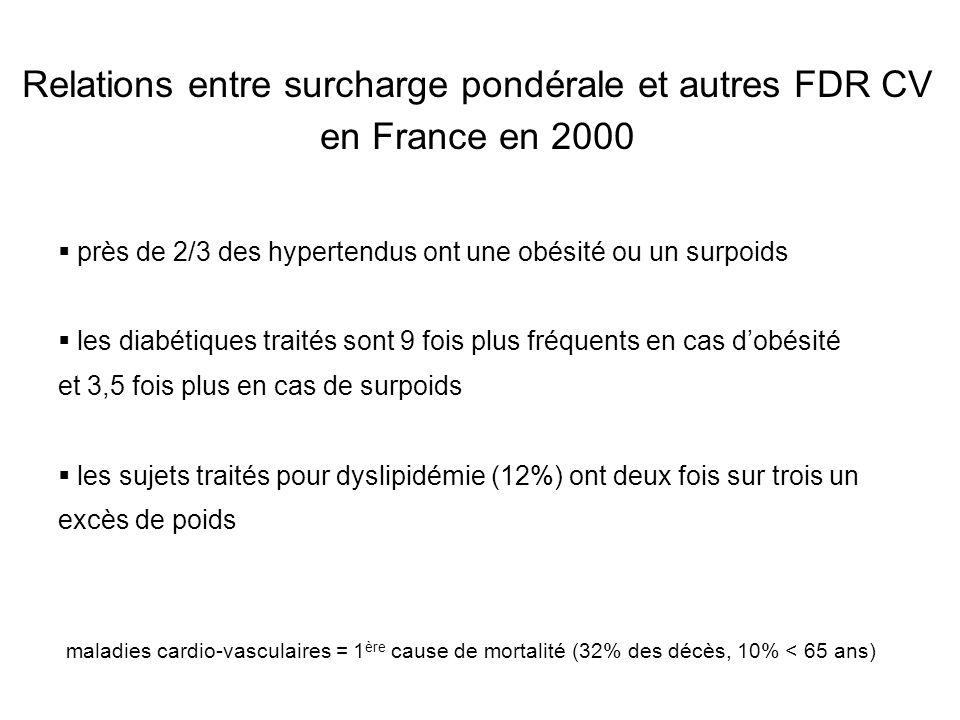 Relations entre surcharge pondérale et autres FDR CV