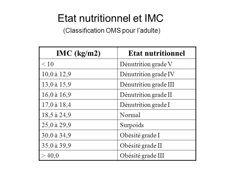 Etat nutritionnel et IMC